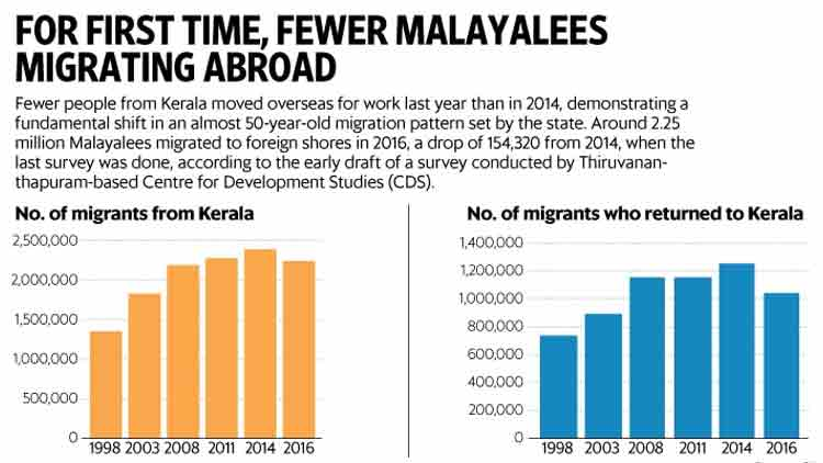 gulf-Kerala-Middle-East-infographic-Newsline-DKODING