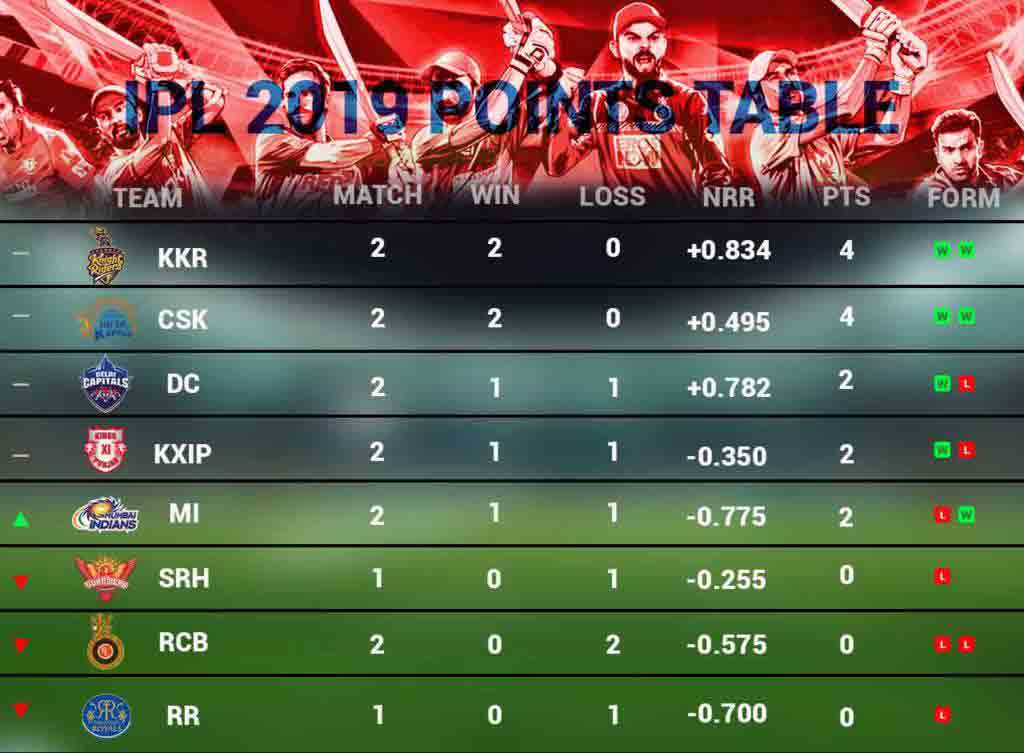 ipl-2019-points-table-as-on-29-march-cricket-sports-cricket-DKODING