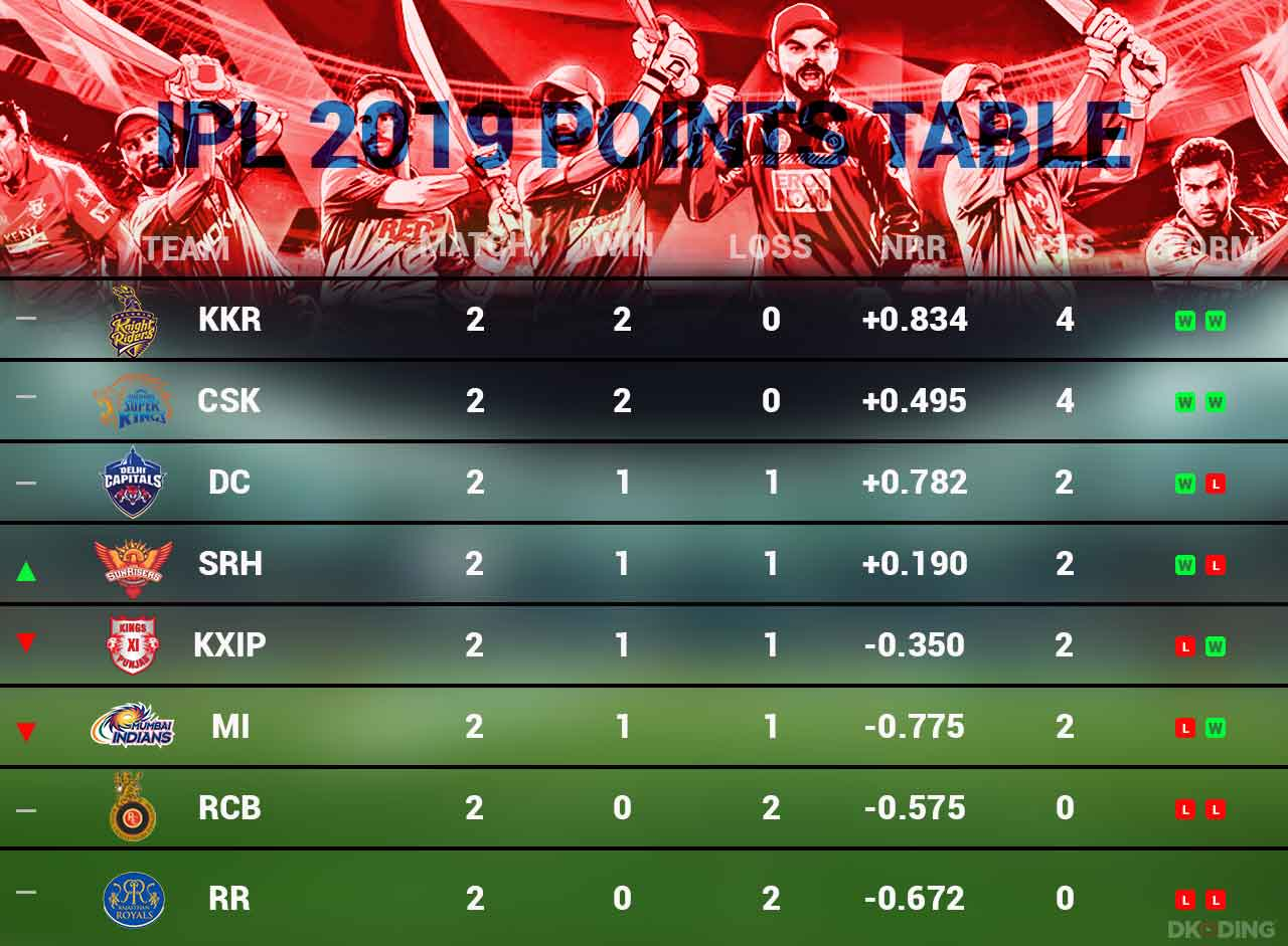 ipl-2019-points-table-as-on-30th-march-cricket-sports-DKODING