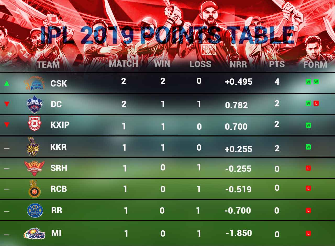 ipl-2019-updated-points-tally-as-on-27-march-cricket-sports-DKODING