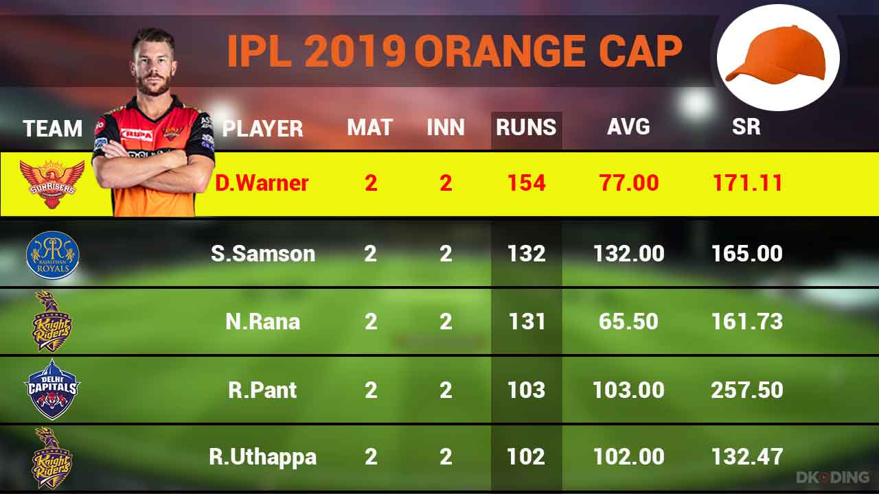 orange-cap-top-5-players-as-on-30th-march-ipl-2019-cricket-sports-DKODING