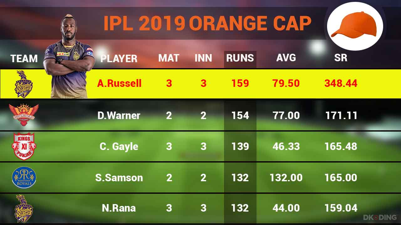 orange-cap-top-5-players-as-on-31st-march-2019-ipl-cricket-sports-DKODING