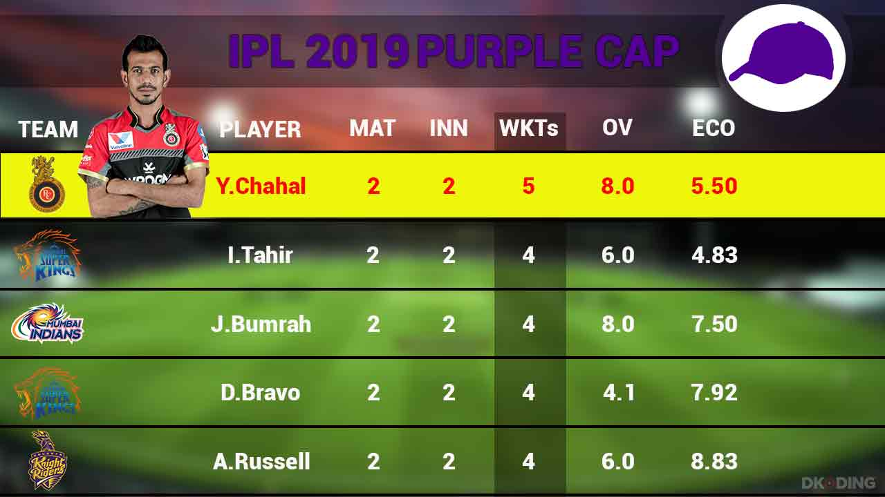 purple-cap-top-5-players-as-on-30th-march-ipl-2019-cricket-sports-DKODING