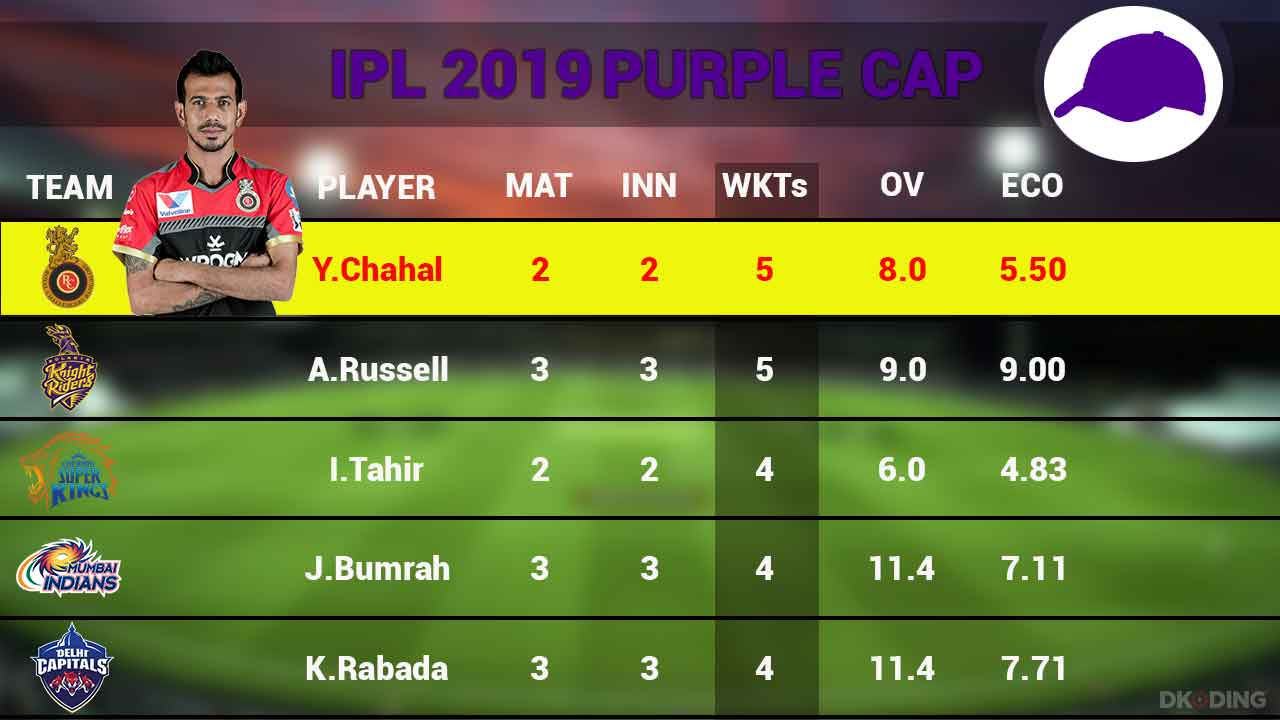 purple-cap-top-5-players-as-on-31-march-2019-ipl-cricket-sports-DKODING