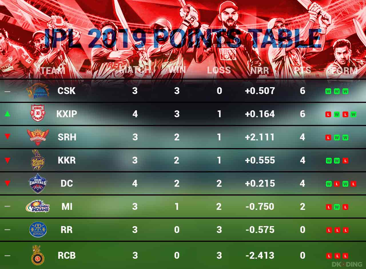 ipl-2019-points-table-as-on-2-april-cricket-sports-DKODING