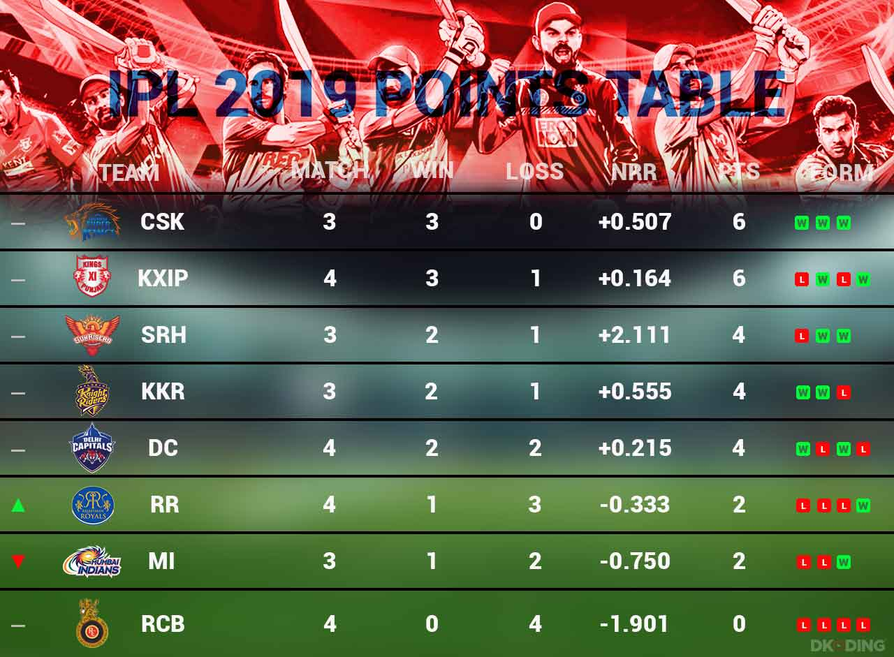 ipl-2019-updated-points-table-as-on-3-april-cricket-sports-DKODING