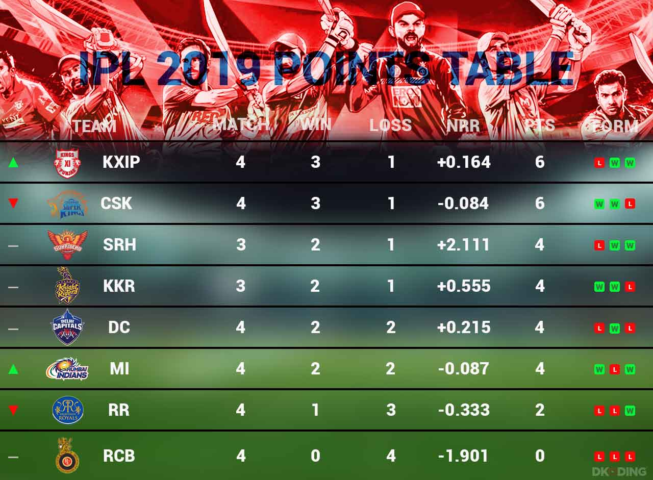 ipl-2019-updated-points-table-as-on-4-april-cricket-sports-DKODING