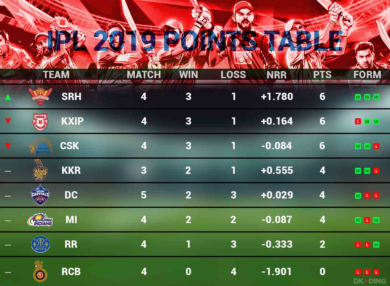ipl-2019-updated-points-table-as-on-5-april-cricket-sports-DKODING