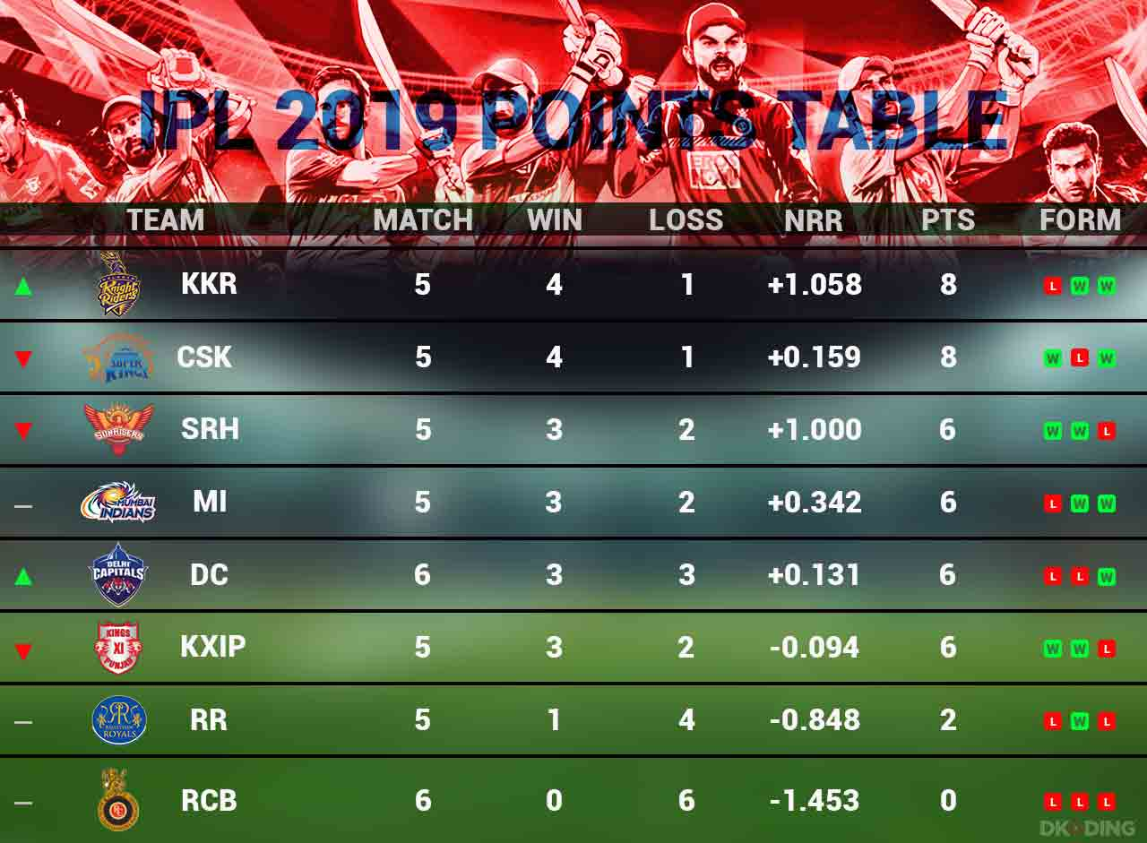 ipl-2019-updated-points-table-as-on-8-april-cricket-sports-DKODING