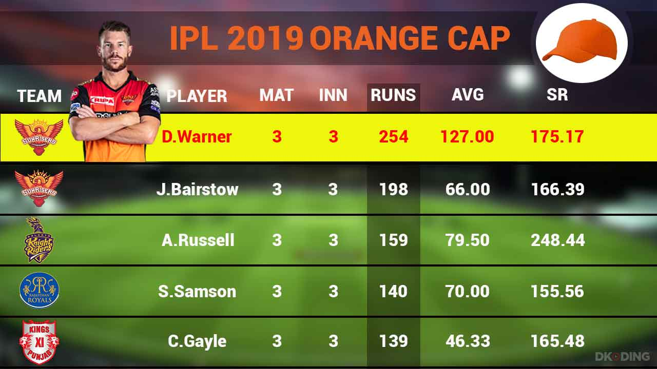 orange-cap-top-5-players-as-on-1-april-2019-ipl-cricket-sports-DKODING
