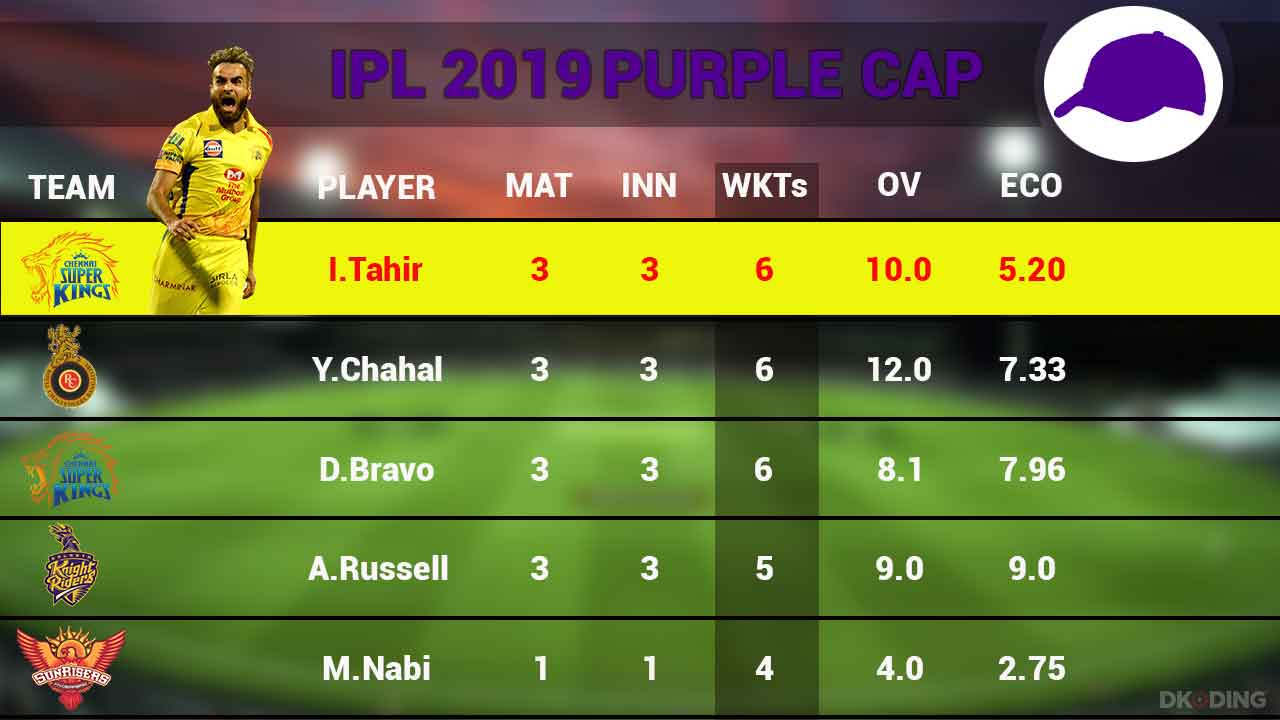 purple-cap-top-5-players-as-on-1-april-2019-ipl-cricket-sports-DKODING