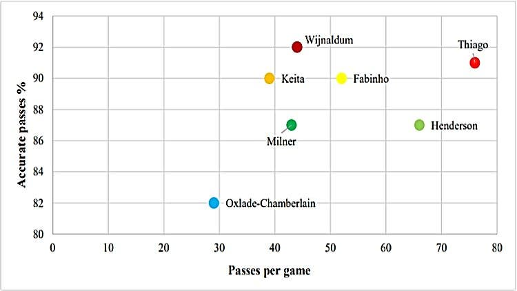 Thiago Alcantara Liverpool Midfield Comparison 1