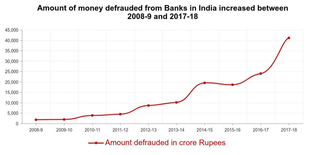 Amount-of-Money-defrauded-from-Indian-banks-between-2008-9-and-2017-18