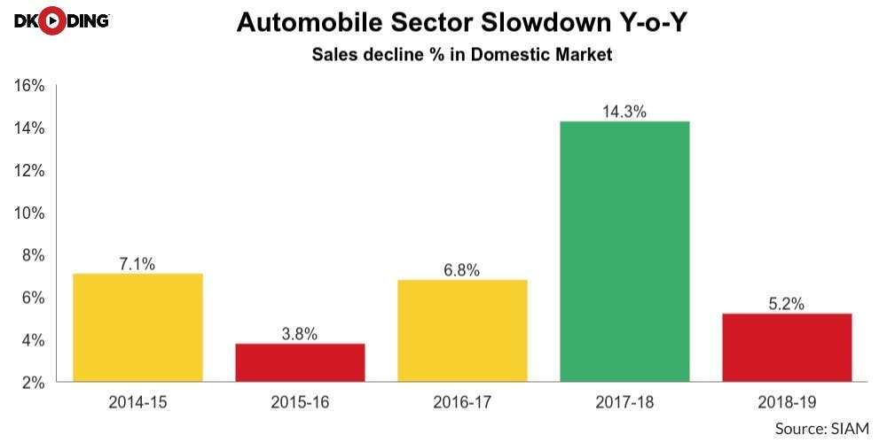 Automobile-Sector-Economic-Slowdown-Newsline-DKODING