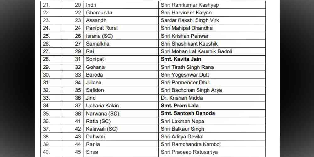 NJP-Candidate List India DKODING