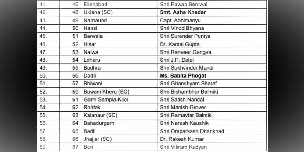BJP Candidate List India DKODING