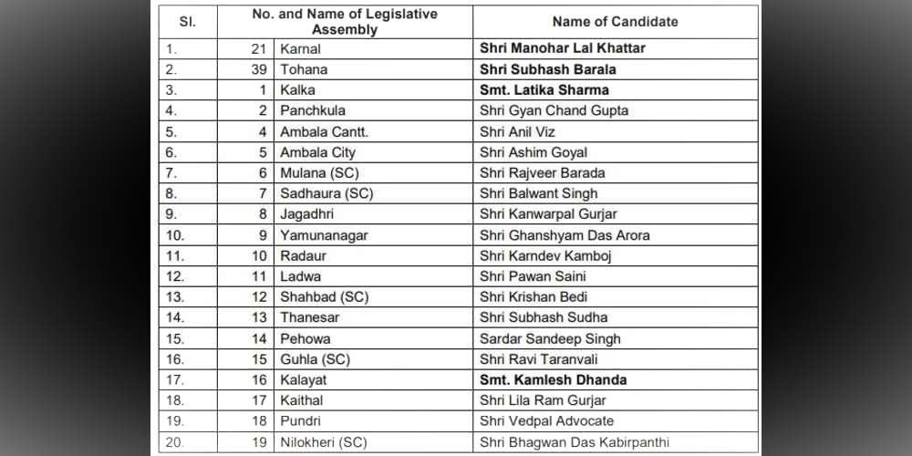 BJP-Candidate list India DKODING