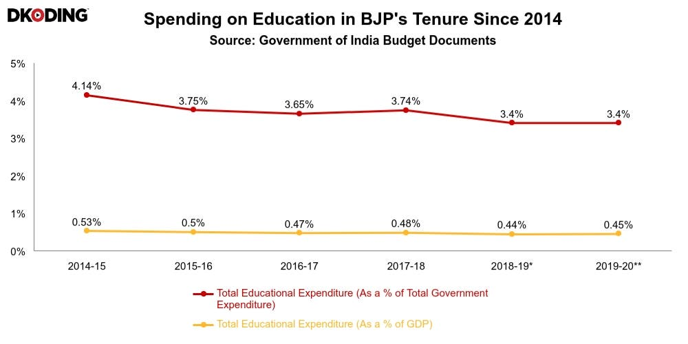 BJP's Fee Hikes And Budget Cuts vs. AAP's Educational Revolution: You decide. #Delhi2020