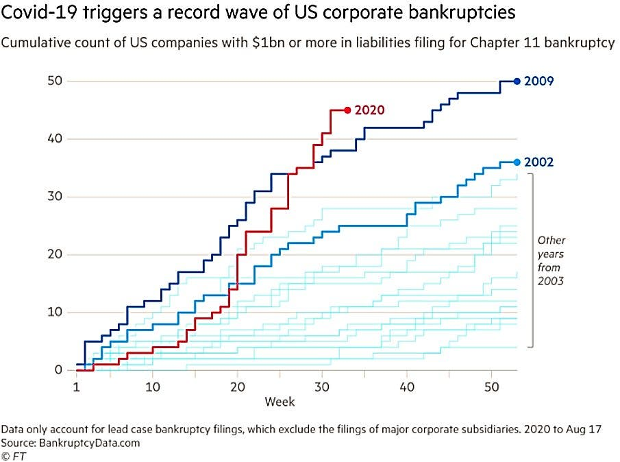Comparison of large corporate bankruptcies in the US by year. - US Economy Q4