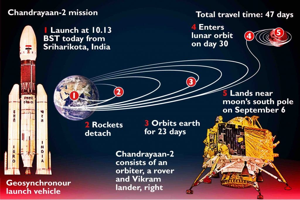 How-About-Holidaying-On-The-Moon-By-Mission-Chandrayaan-2-Newsline-DKODING