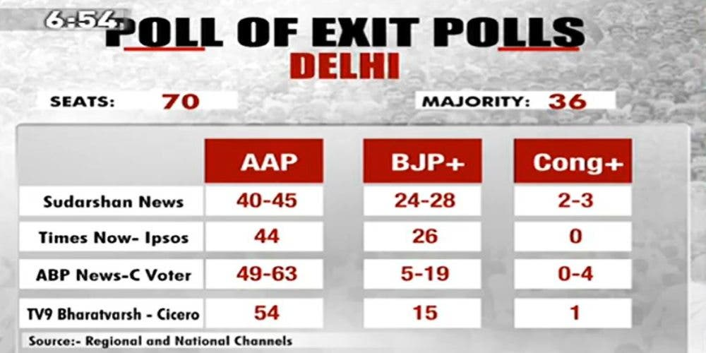 Delhi Election Exit Polls 2020 by Regional and National Channels