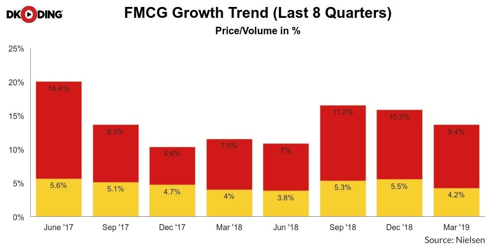 FMCG-Growth-Trend-Recession-Newsline-DKODING