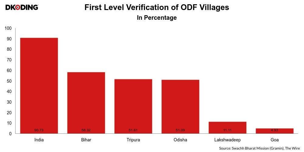 First Level Verification Open Defecation Free India Newsline DKODING