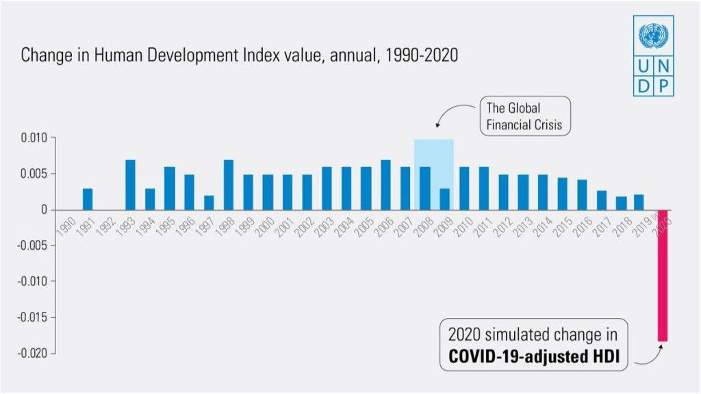 Global Human Development Index from 1990 - 2020.