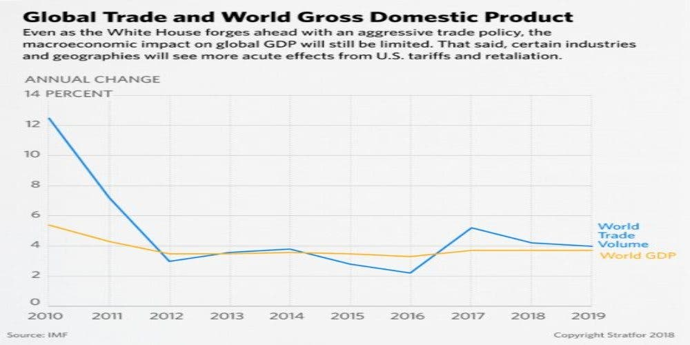 World Trade has gone down due to Global Protectionist Policy increasing trade deficit.