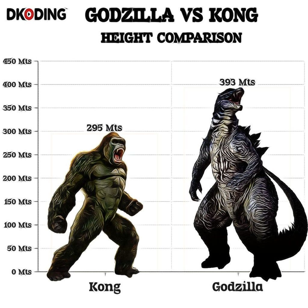 Height Comparison of God and Kong