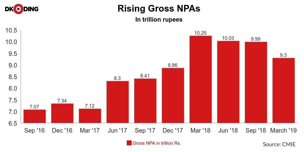 Gross-NPA-India-Recession-Newsline-DKODING