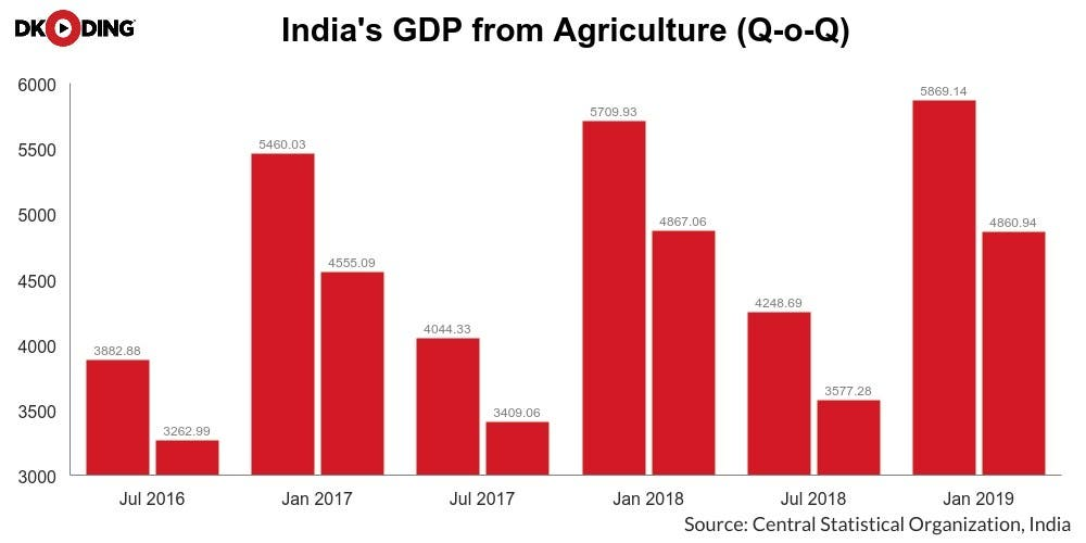 India-Agriculture-Growth-Newsline-DKODING