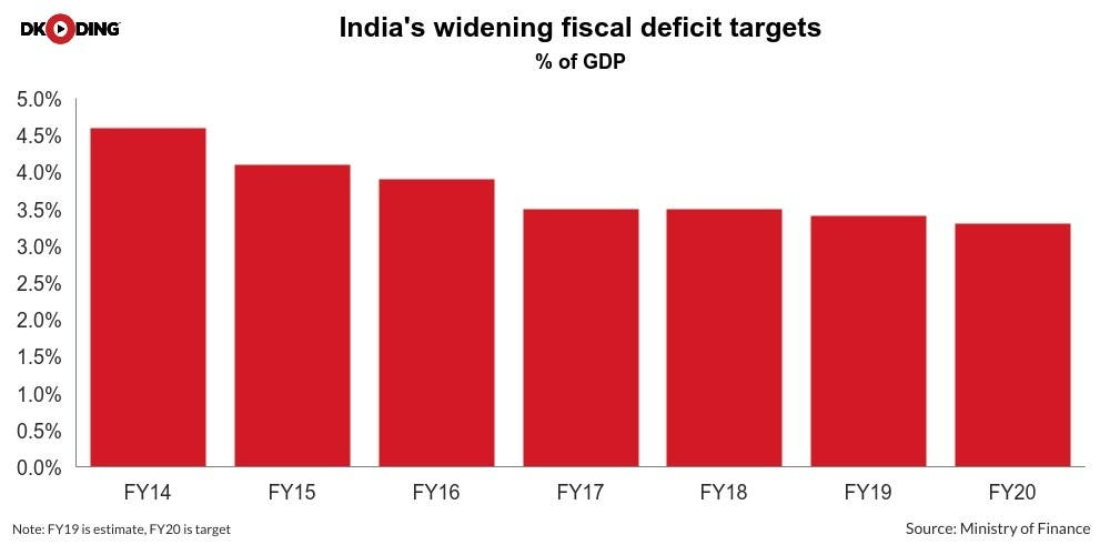 India-Fiscal-Deficit-Newsline-DKODING