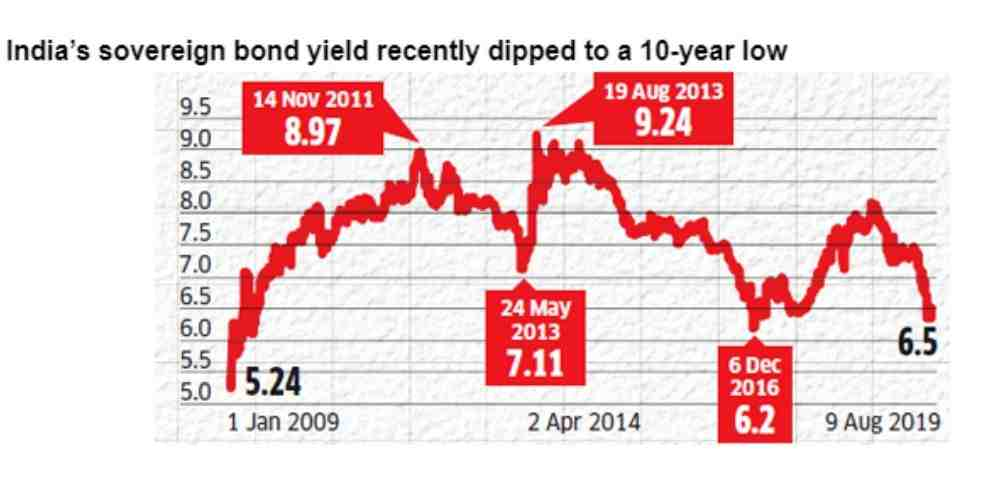 India-Sovereign-Bond-Dipped-Economy-Money-Markets-Business-DKODING