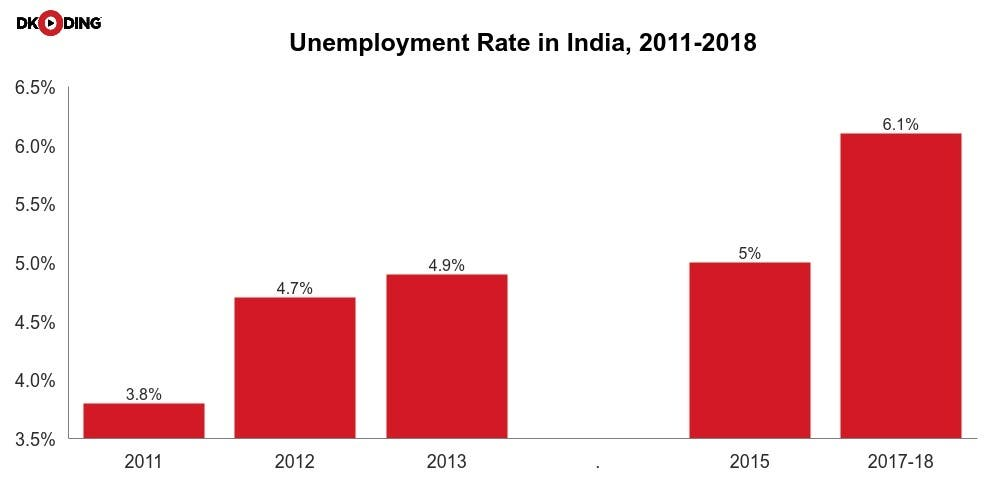 India-Unemployment-Rate-Newsline-DKODING