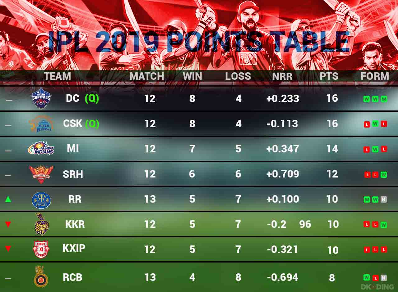 Ipl-Points-Table-1-May-Cricket-Sports-DKODING
