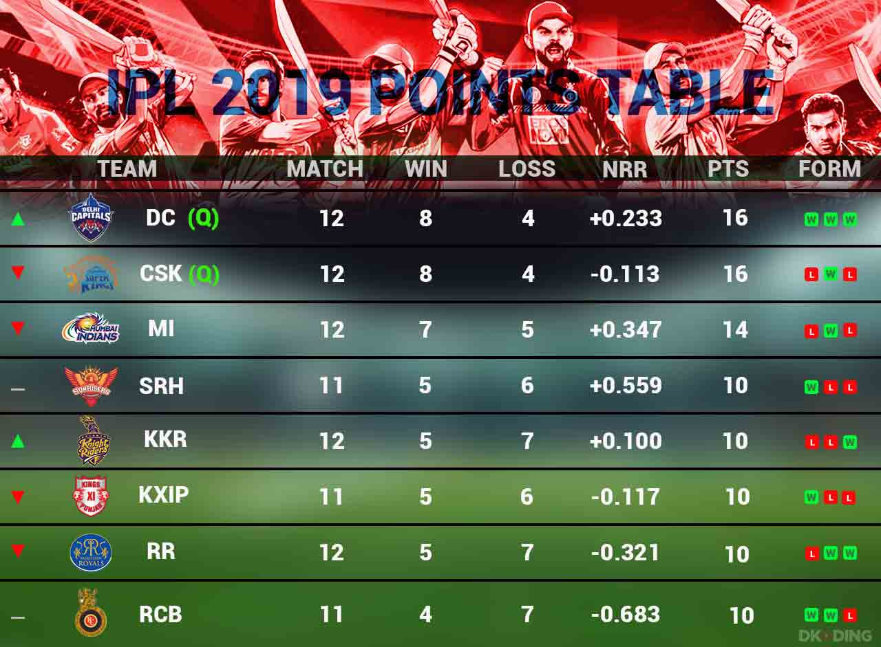 Ipl-Points-Table-29-April-Cricket-Sports-DKODING