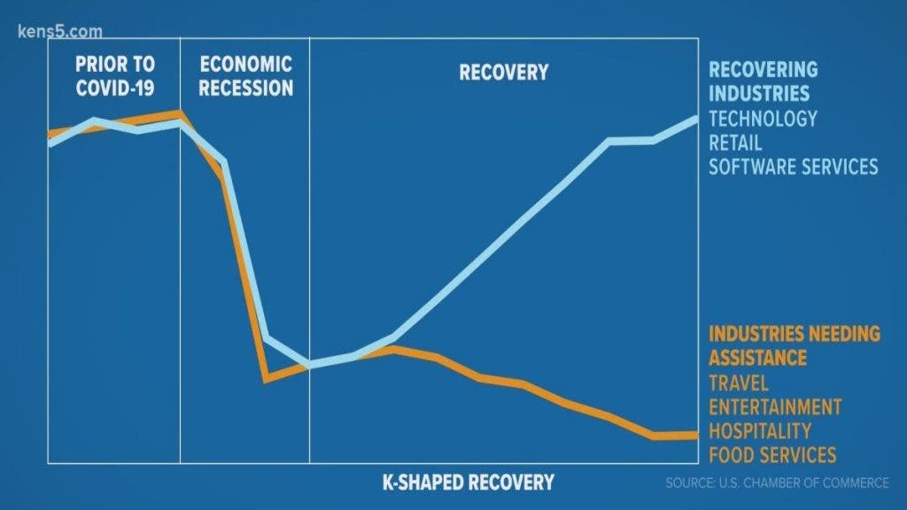 K-shaped Global Economic Recovery: What It Means And How It Impacts Your Finances - Graph
