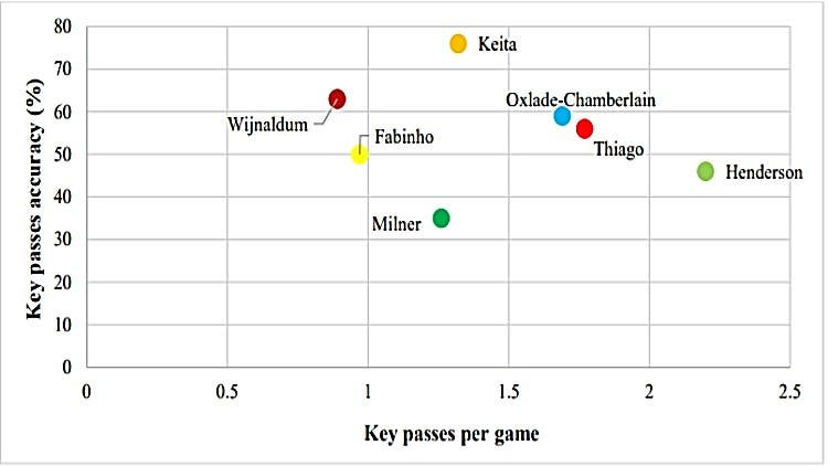 Thiago Alcantara Liverpool Midfield Comparison 5