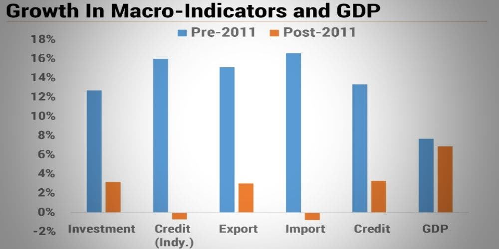 Macro-Indicators-GDP-Newsline-DKODING