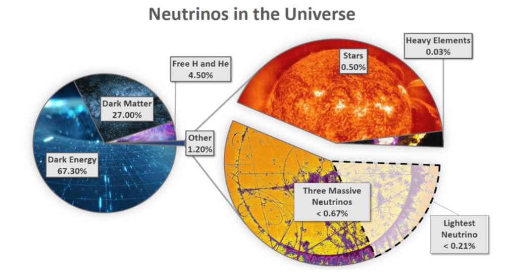The current scientific understanding of neutrinos in the universe. | NewsShot | DKODING