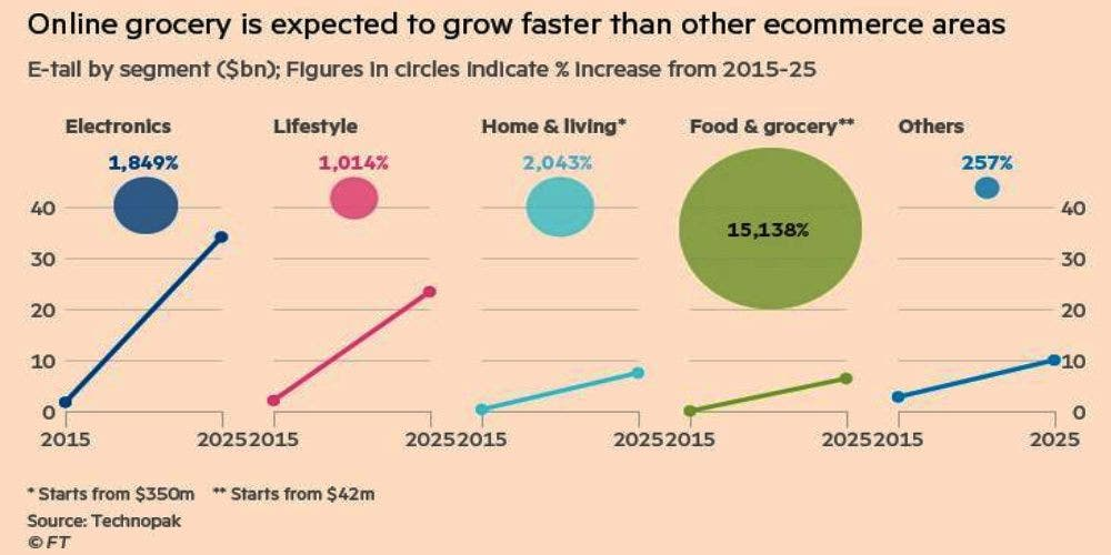 Online Grocery is expected to grow faster than other e-commerce areas.