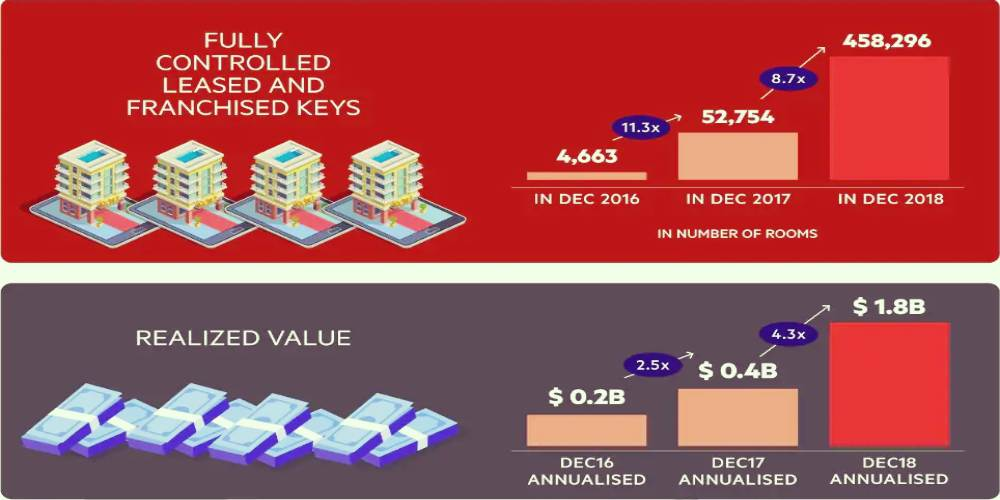 Oyo Rooms Profit Business DKODING