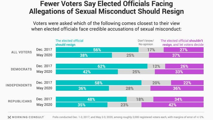 Biden Sexual Assault Voters approval impact