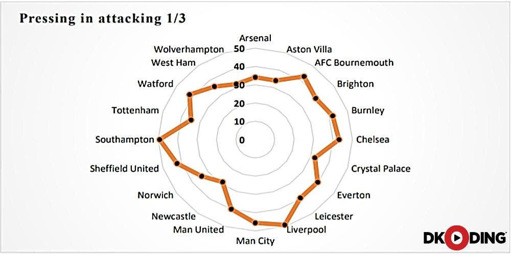 Premier League 2019/20 Playbook Decoded: Pressing in attacking third