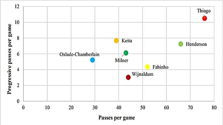 Thiago Alcantara Liverpool Midfield Comparison 2