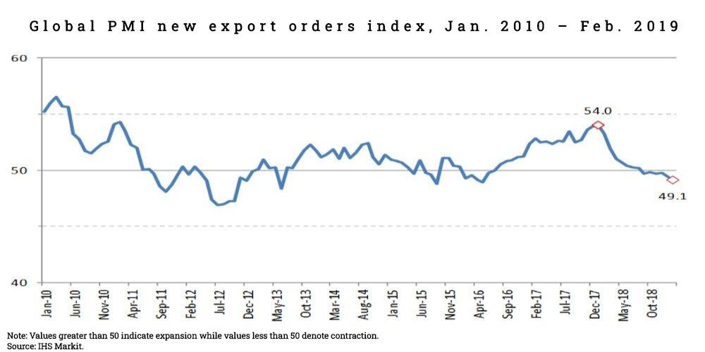 Global PMI new export order index showing world trade decreasing due to protectionist approach in global trade.
