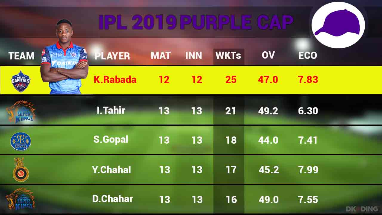 Purple-Cap-Top-5-Player-2-May-Cricket-Sports-DKODING