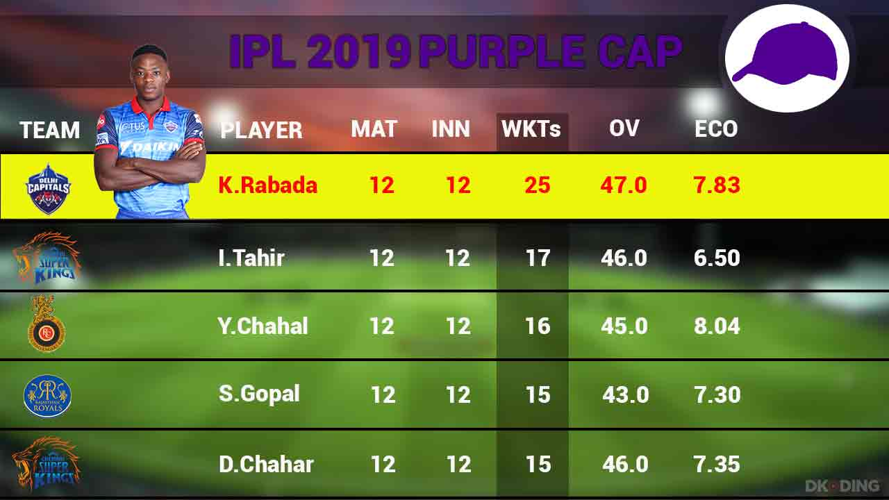 Purple-Cap-Top-5-Players-29-April-Ipl-Cricket-Sports-DKODING