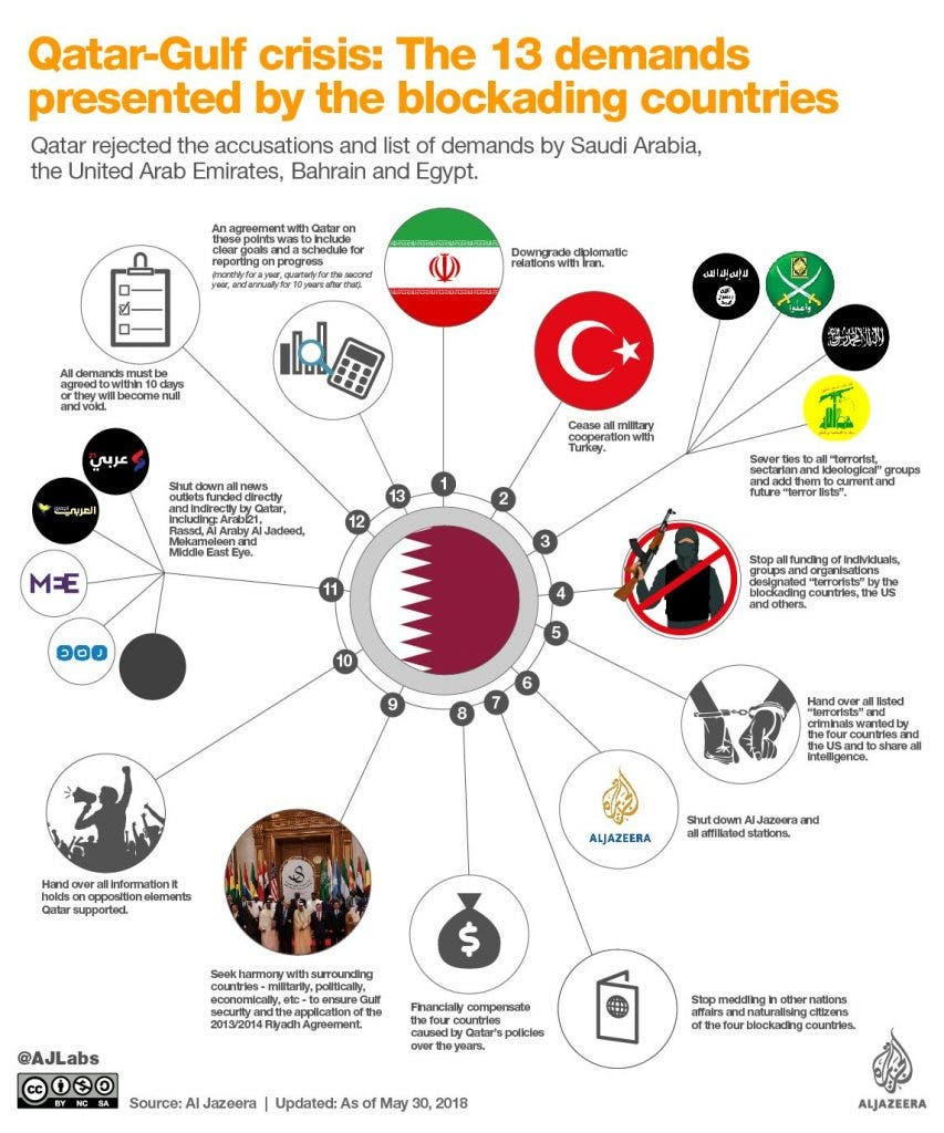 Is It Time To End The Qatar Freeze?: Unresolved Questions From The Middle East